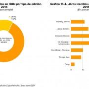 Libros publicados 2014 inscritos ISBN y sectores a los que pertenece